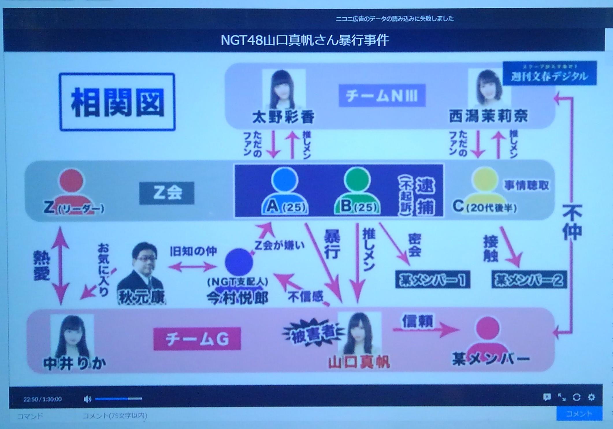 週刊文春ライブ NGT48山口真帆暴行事件 相関図