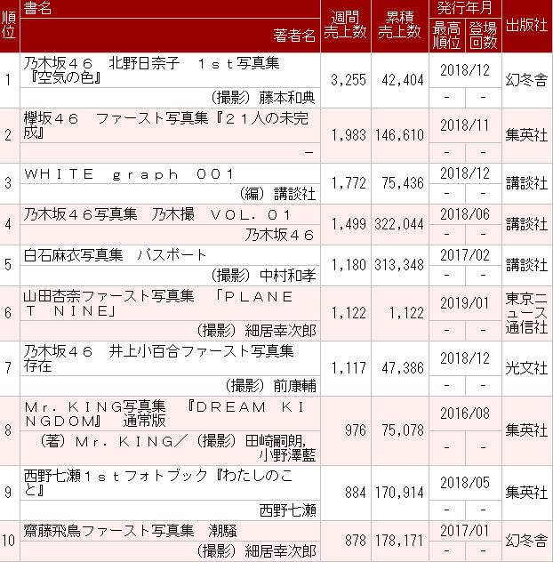 乃木坂46北野日奈子1st写真集『空気の色』3週目