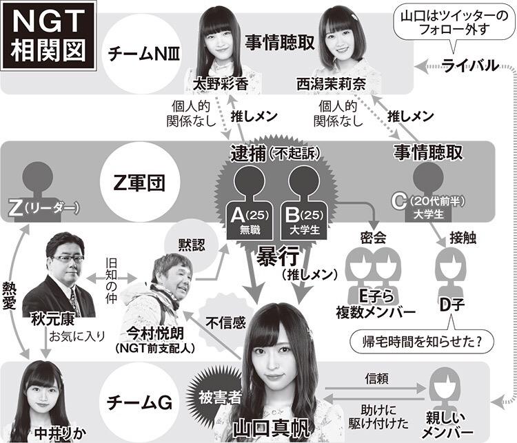 『週刊文春』NGT相関図