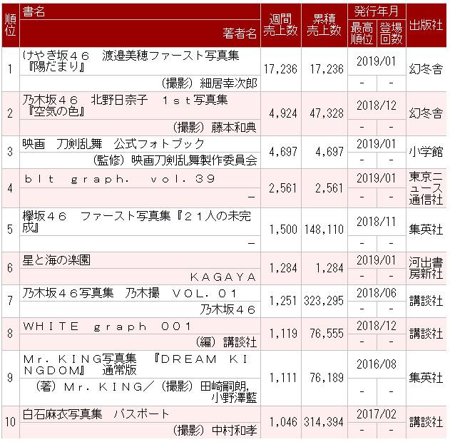 けやき坂46渡邉美穂ファースト写真集『陽だまり』初週1.7万部