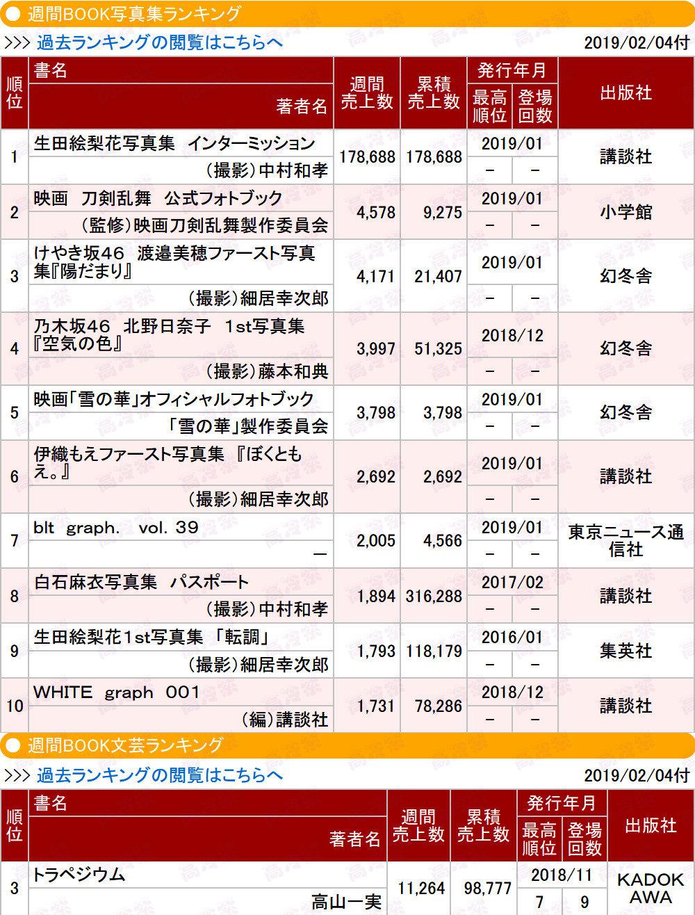 乃木坂46生田絵梨花2nd写真集『インターミッション』初週17.9万部