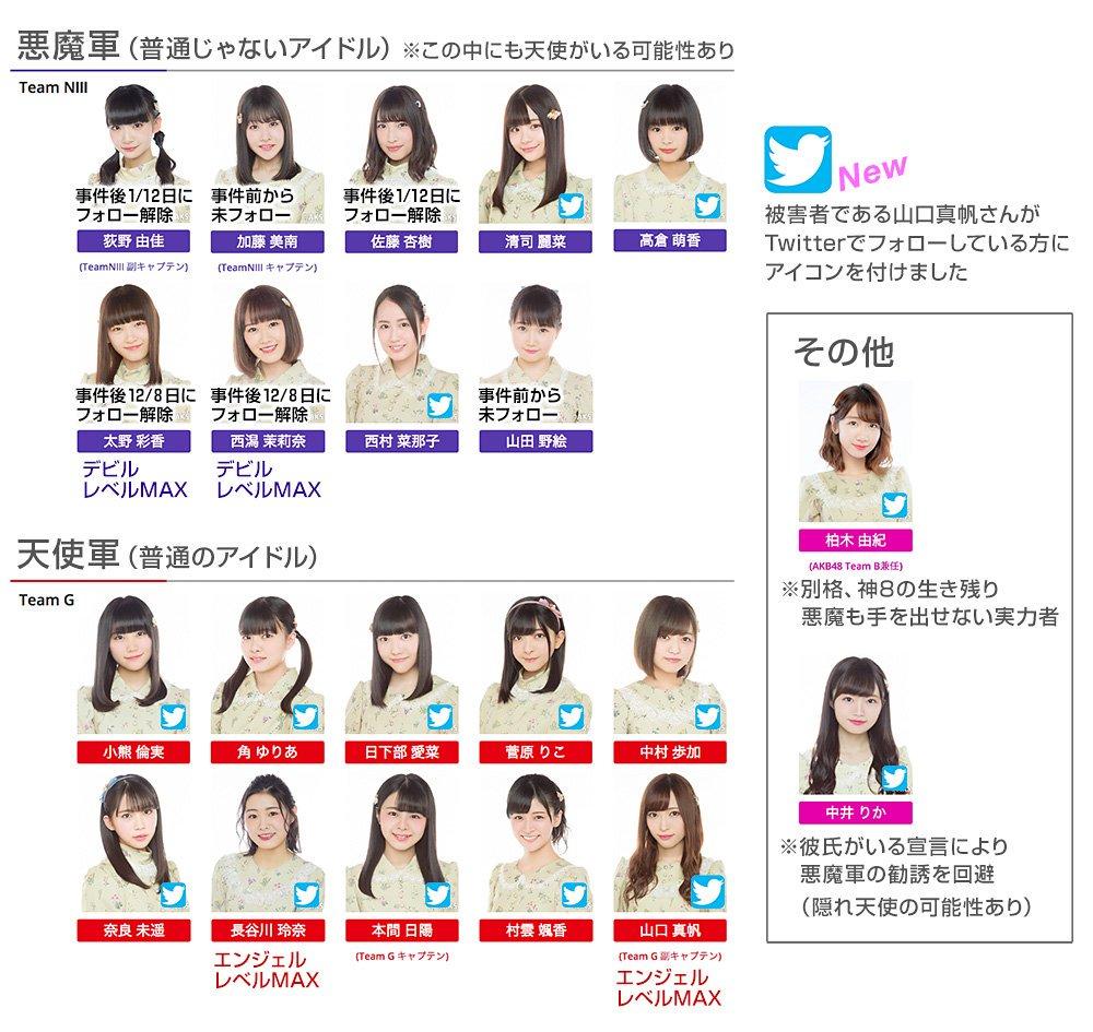 NGT48悪魔軍VS天使軍