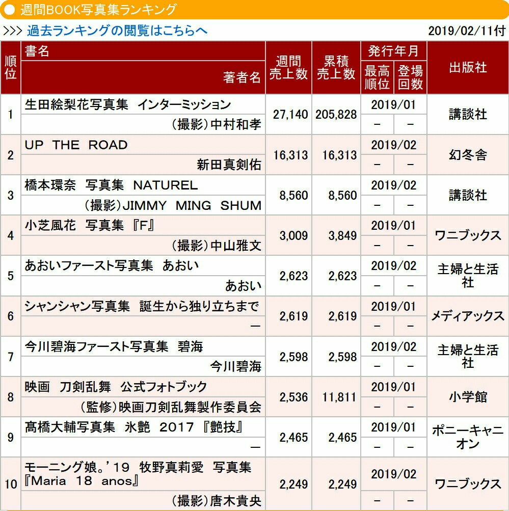 乃木坂46生田絵梨花2nd写真集『インターミッション』2週目2.7万部
