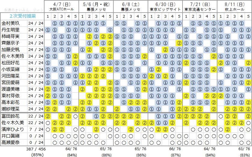 日向坂46 1stシングル個別握手会 第2次完売状況