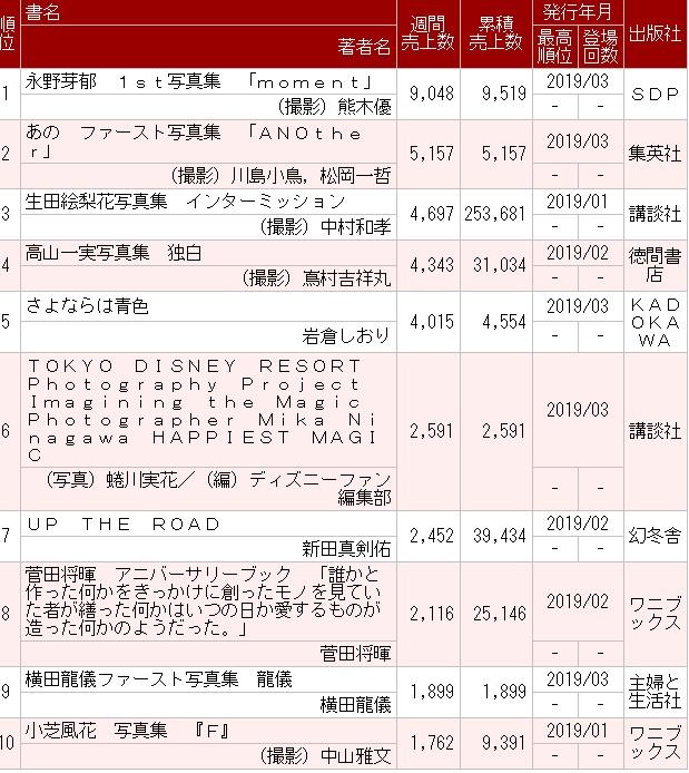 乃木坂46高山一実2nd写真集『独白』2週目