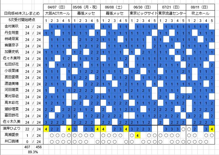 日向坂46 1stシングル個別握手会 第4次完売状況