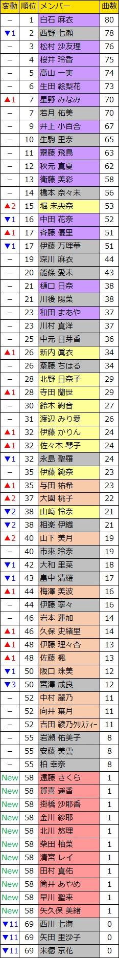 乃木坂46楽曲参加ランキング(1st~22ndシングル/1st~4th+アンダーアルバム 全185曲)