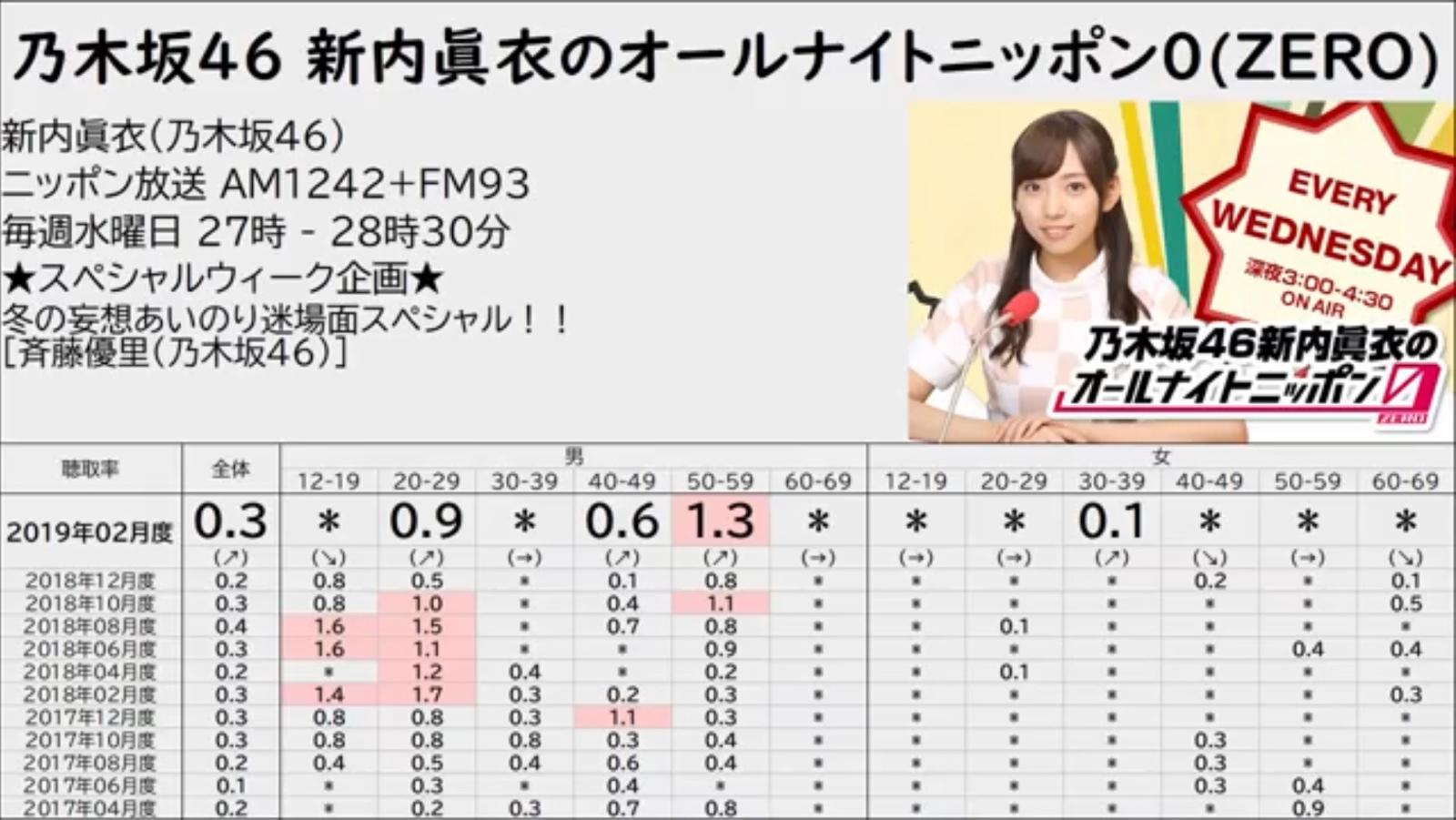 「乃木坂新内ANN0」2019年2月聴取率