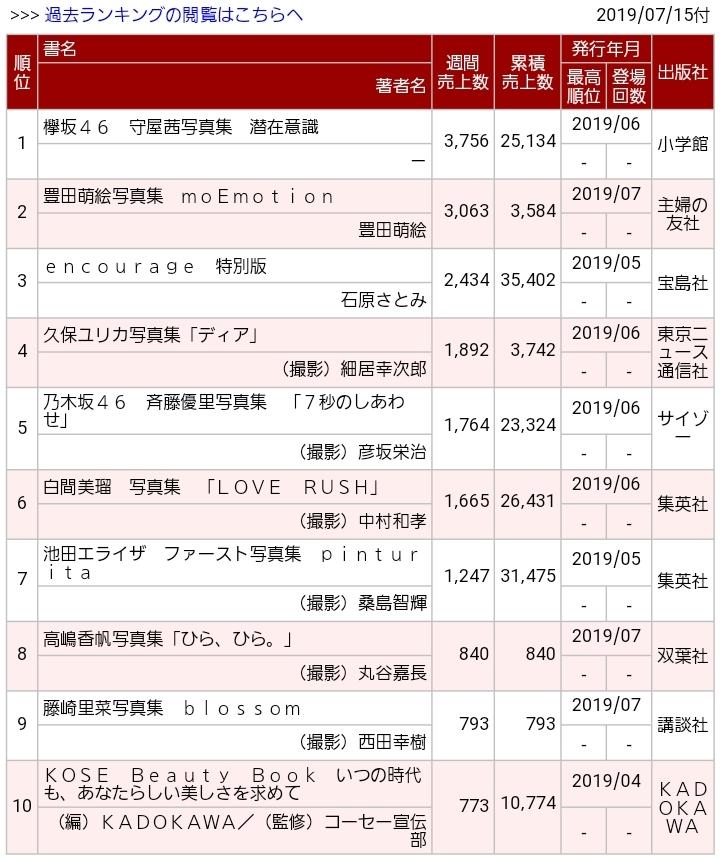 乃木坂46斉藤優里1st写真集『7秒のしあわせ』3週目