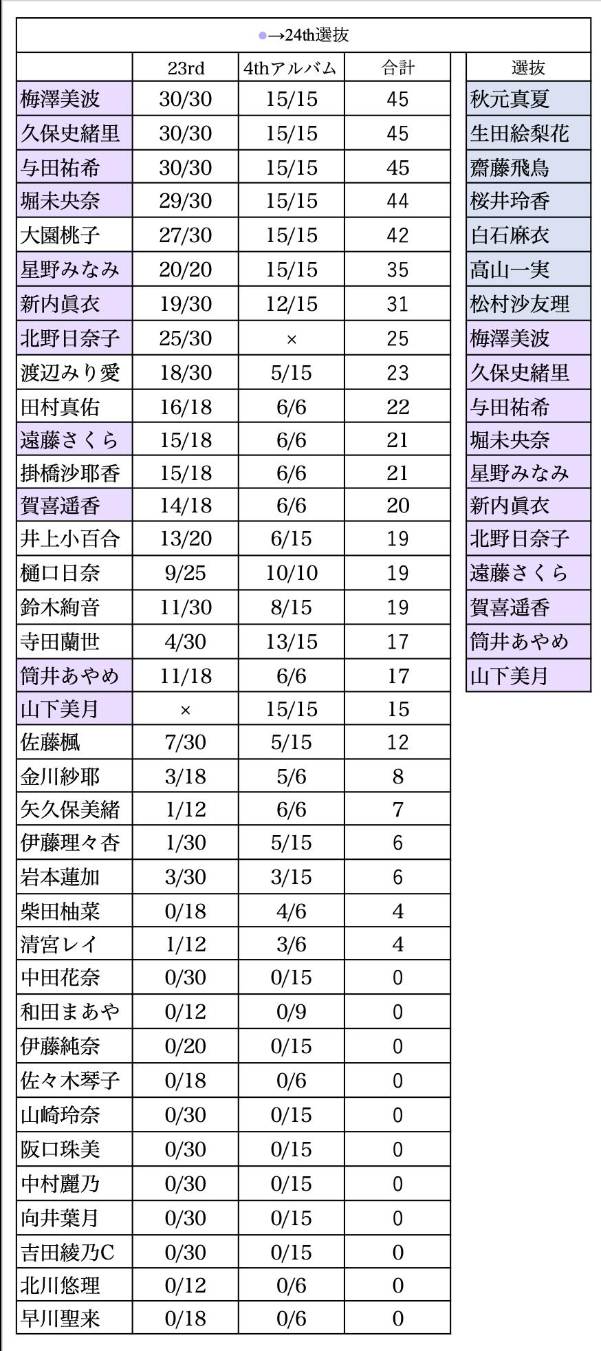 乃木坂46 23rdと4thアルバムの2次完売