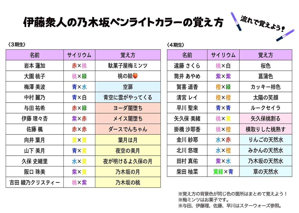 伊藤衆人の乃木坂46ペンライトカラーの覚え方2