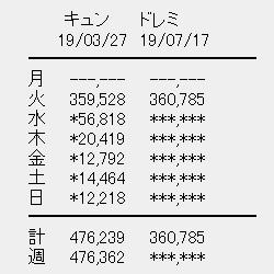 日向坂46 2ndシングル「ドレミソラシド」初日売上