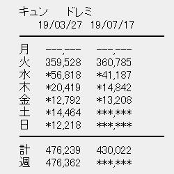日向坂46 2ndシングル「ドレミソラシド」4日目売上