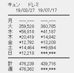 日向坂46 2ndシングル「ドレミソラシド」5日目売上
