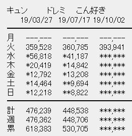 日向坂46 3rdシングル「ドレミソラシド」初日売上