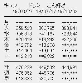 日向坂46 3rdシングル「ドレミソラシド」3日目売上