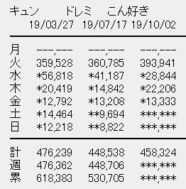 日向坂46 3rdシングル「ドレミソラシド」4日目売上