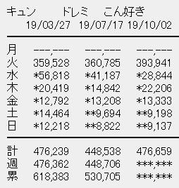 日向坂46 3rdシングル「ドレミソラシド」5日目売上