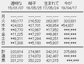 乃木坂46 4thアルバム「今が思い出になるまで」2日目売上