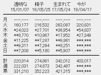 乃木坂46 4thアルバム「今が思い出になるまで」3日目売上