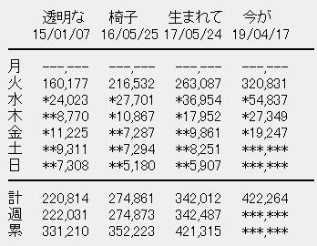 乃木坂46 4thアルバム「今が思い出になるまで」4日目売上