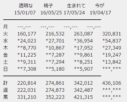 乃木坂46 4thアルバム「今が思い出になるまで」5日目売上