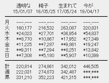 乃木坂46 4thアルバム「今が思い出になるまで」6日目売上は10,399枚