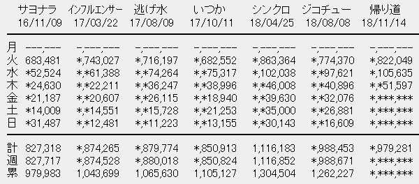 乃木坂46 22nシングル「帰り道は遠回りしたくなる」3日目売上