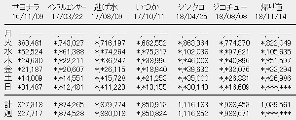 乃木坂46 22nシングル「帰り道は遠回りしたくなる」5日目売上
