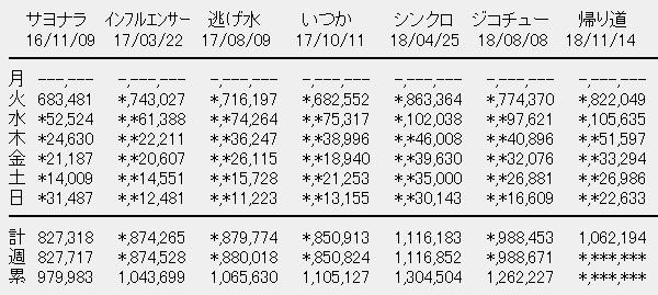 乃木坂46 22nシングル「帰り道は遠回りしたくなる」6日目売上