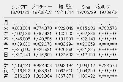 乃木坂46 24thシングル「夜明けまで強がらなくてもいい」初日売上