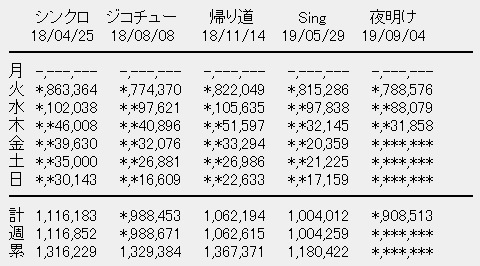 乃木坂46 24thシングル「夜明けまで強がらなくてもいい」3日目売上
