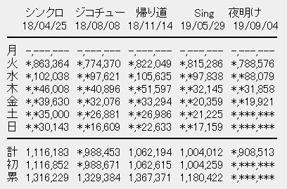 乃木坂46 24thシングル「夜明けまで強がらなくてもいい」4日目売上