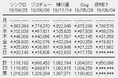 乃木坂46 24thシングル「夜明けまで強がらなくてもいい」5日目売上