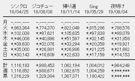 乃木坂46 24thシングル「夜明けまで強がらなくてもいい」6日目売上