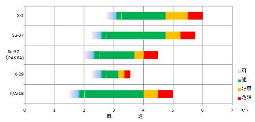 性能グラフ