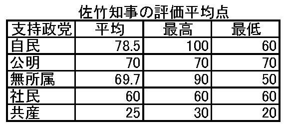 秋田県議会議員佐竹評価点数