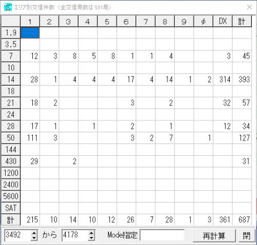 2018 エリア別交信件数
