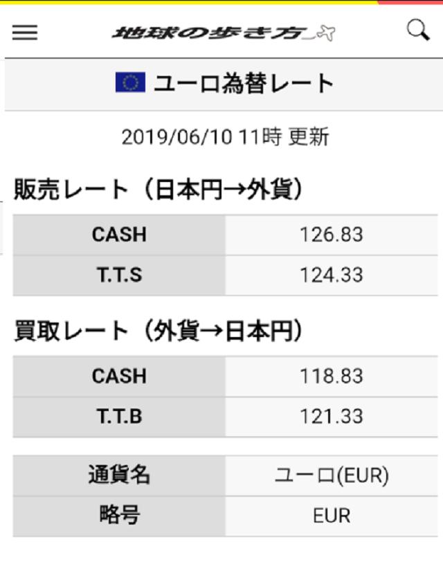 ユーロ 為替 レート