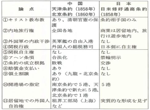 第2図日中の条約比較