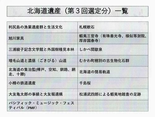 北海道遺産 第3回選定一覧 15件
