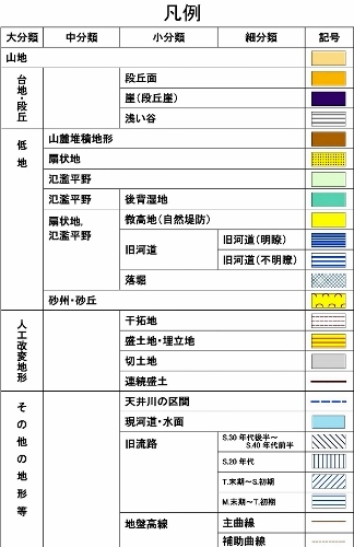 治水地形分類図 凡例