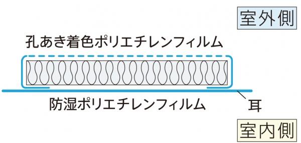 袋入グラスウールの構造