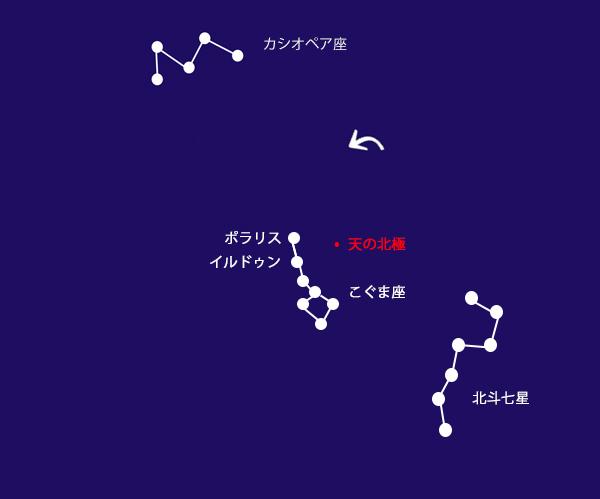 北斗七星・こぐま座・カシオペア座