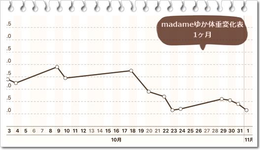 11月1日体重表1ヶ月PNG