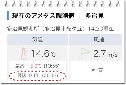 11月24日最低気温