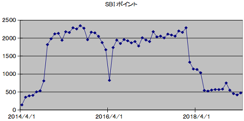 SBIpoint20190430.png