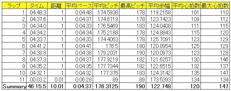 20190317トヨチン10K