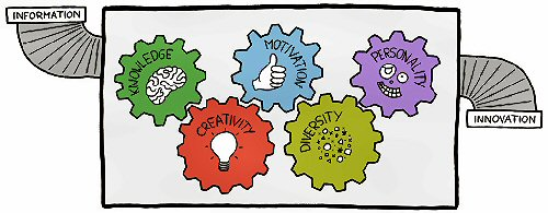 09fa innovation cartoon