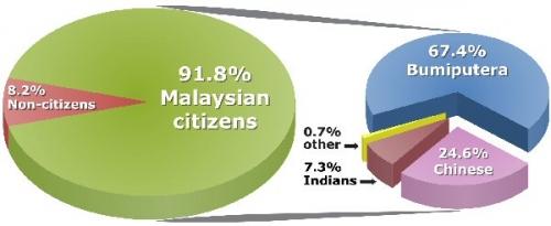 03cc 600 ethnic groups of Malaysia